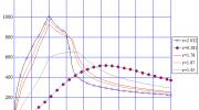 2D-Graph:Temperature vs. Time