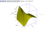 3D-Graph: Temperature vs. Time and Radius